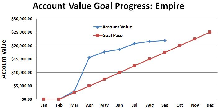 September 2015 Empire Account Value Progress