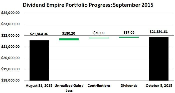September 2015 Empire Portfolio Progress