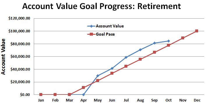 September 2015 Retirement Account Value Progress