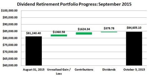 September 2015 Retirement Portfolio Progress