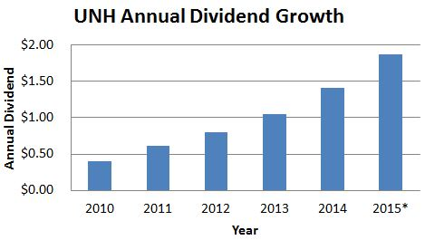 UNH Dividend Growth