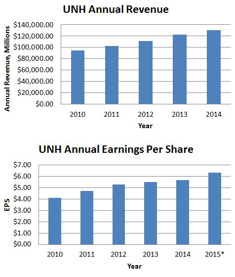 UNH Earnings and Revenue Growth