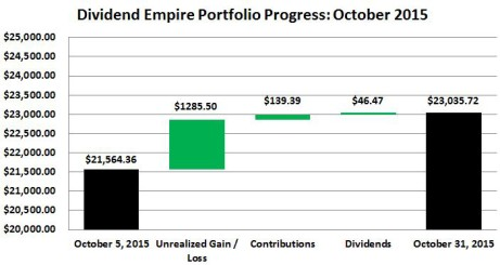 Dividend Empire Portfolio Progress