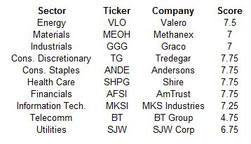 November 2015 Dividend Growth Stock Ranking By Sector