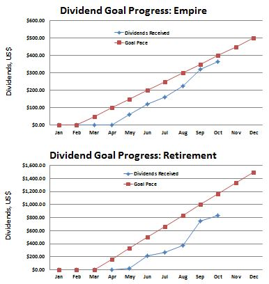 October 2015 Dividend Income Progress Towards Goal