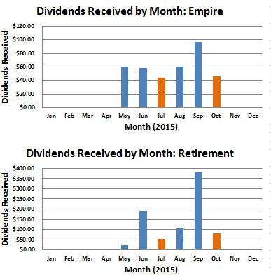 October 2015 Dividend Income