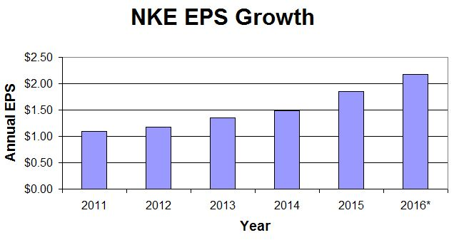 NKE Earnings Growth
