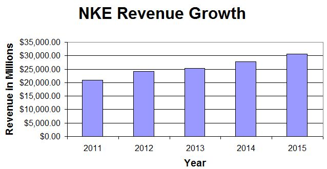 NKE Revenue Growth