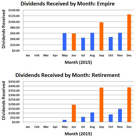 December 2015 Dividends Received By Month
