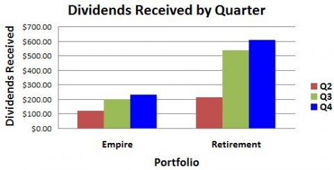 December 2015 Dividends Received By Quarter