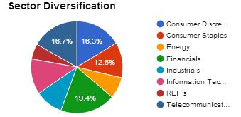 Dividend Empire Account Sector Diversification