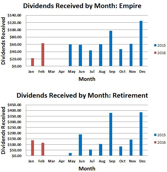 February 2016 Dividend Income Update