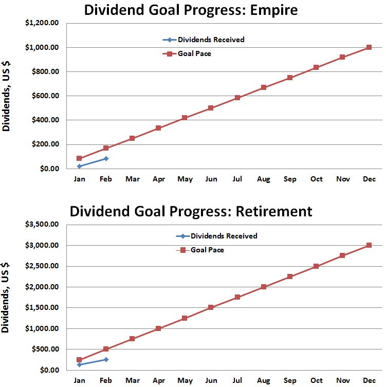 February 2016 Dividend Progress Against Goal
