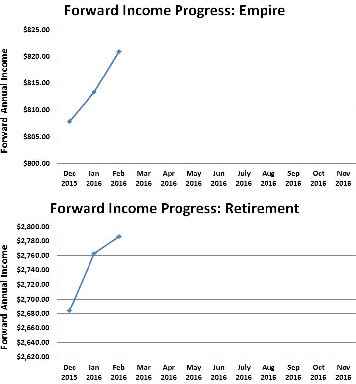 February 2016 Forward Dividend Income Progress