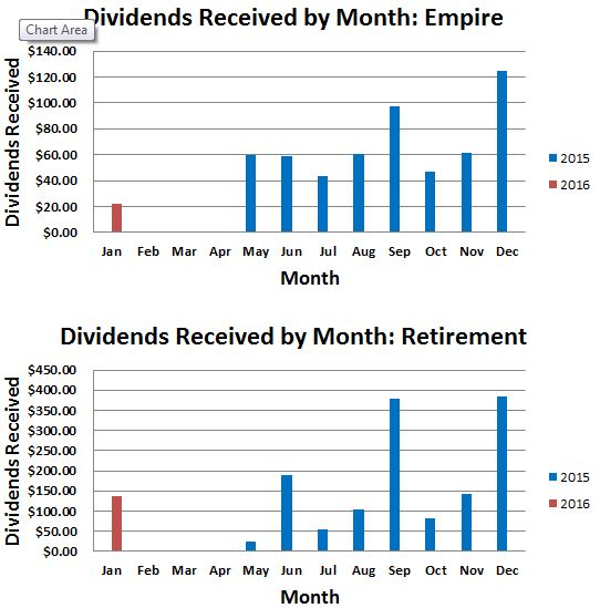 January 2016 Dividend Income