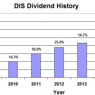 DIS Dividend History