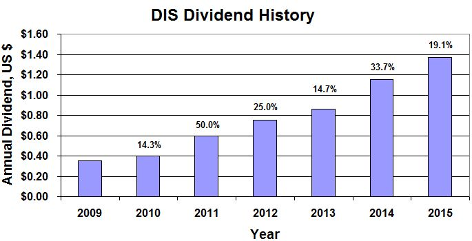 Stock options ex dividend