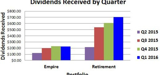 Dividend Income Last Four Quarters