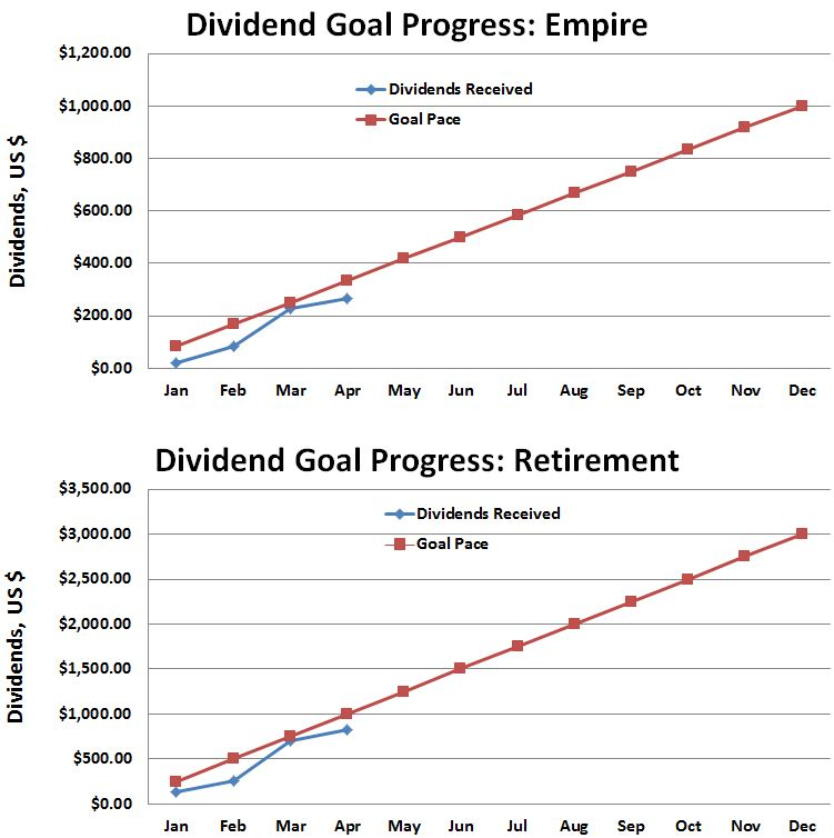 Dividend Progress Against Goals