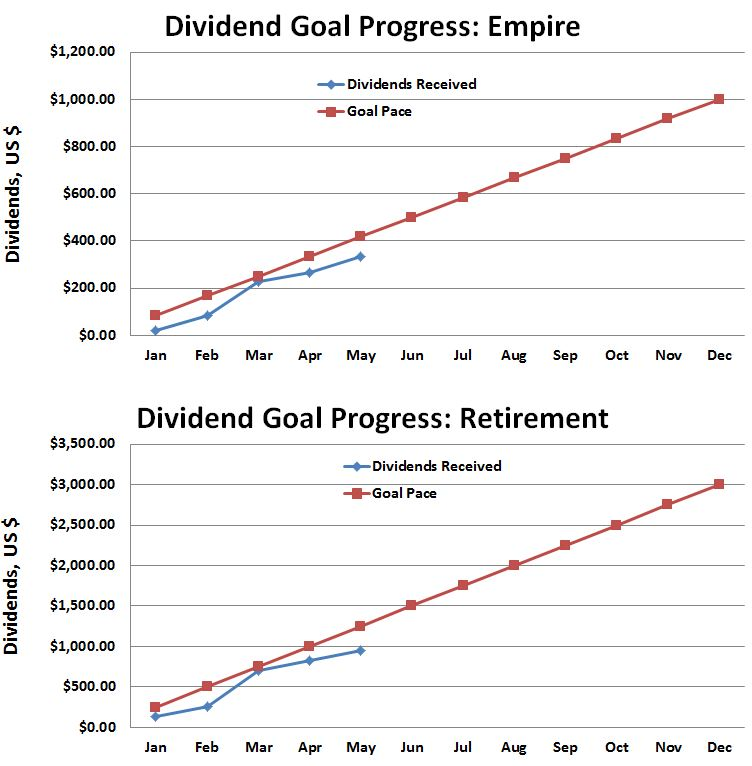 May 2016 Dividend Progress Against Goals