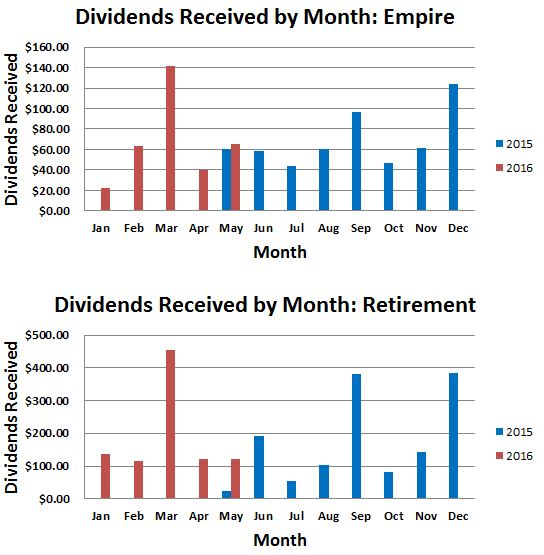 May 2016 Dividends Received By Month