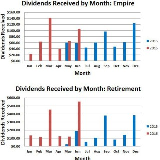 June 2016 Monthly Dividends