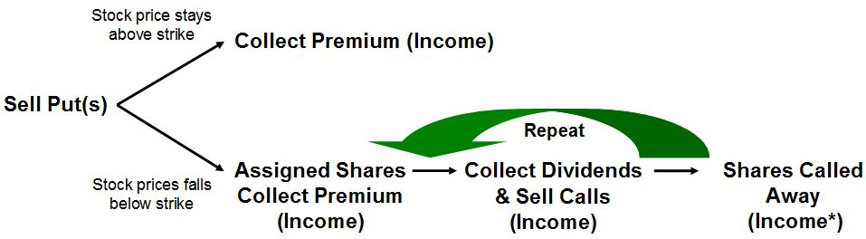how to sell put options for income