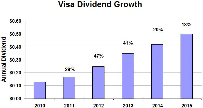 Visa Dividend Growth
