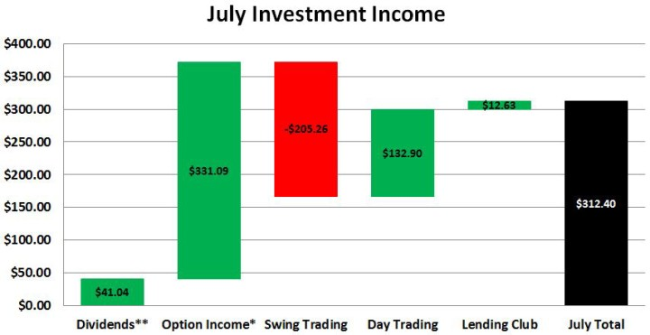 July 2016 Investment Income