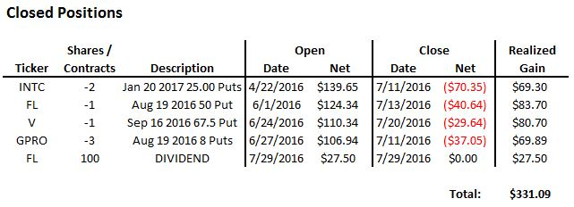 July 2016 Option Income Closed Positions