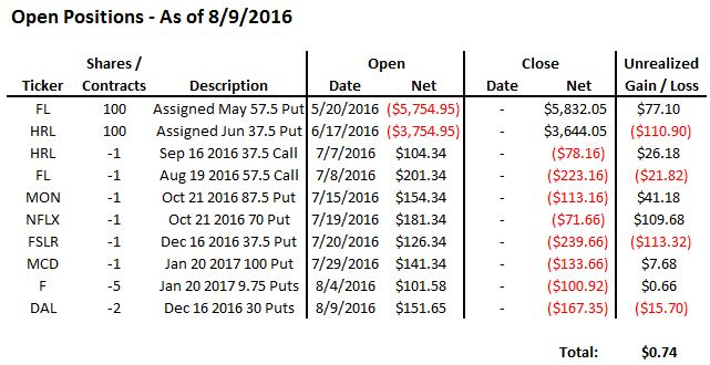 July 2016 Option Income Open Positions