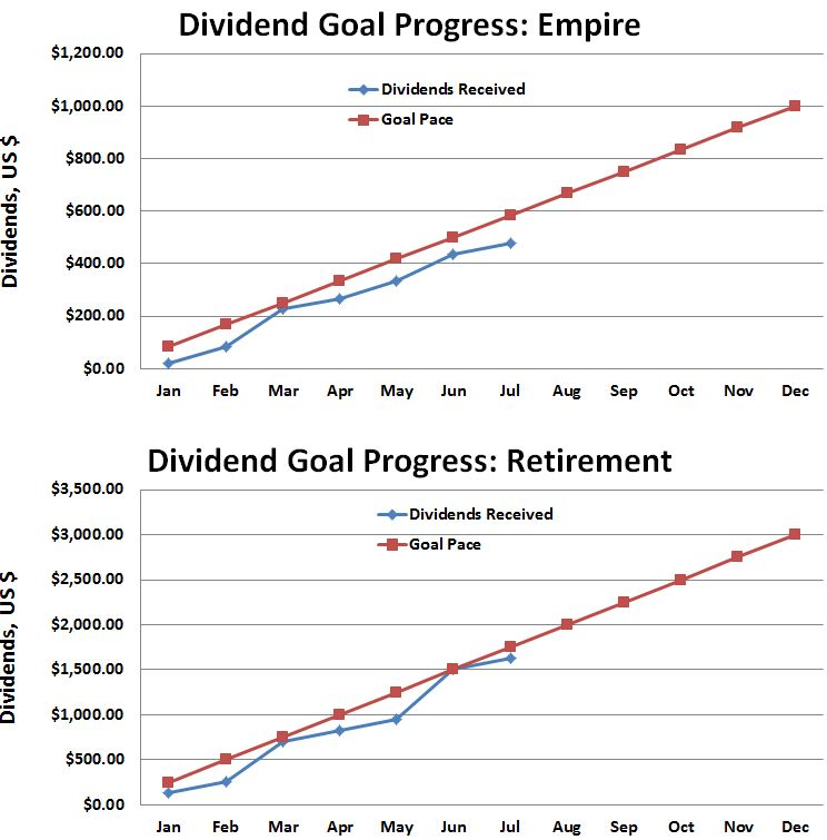July Dividend Progress Against Goals