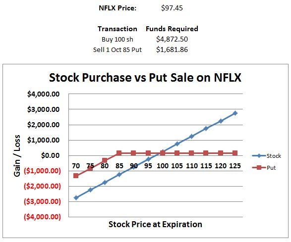 Pre purchase stock options