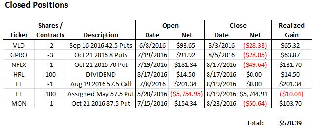 august-2016-closed-option-income