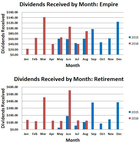 Dividends Received By Month