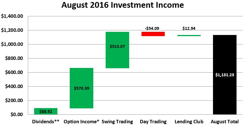 august-2016-investment-income