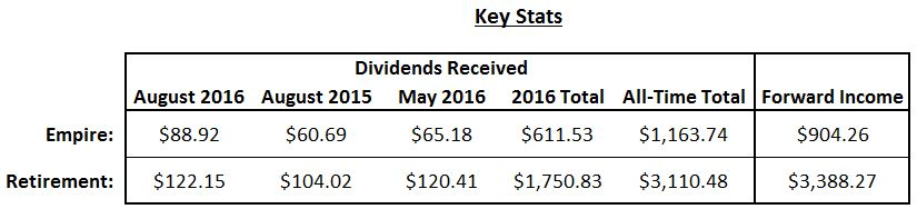 August 2016 Key Dividend Stats