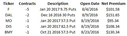 august-2016-put-options-sold