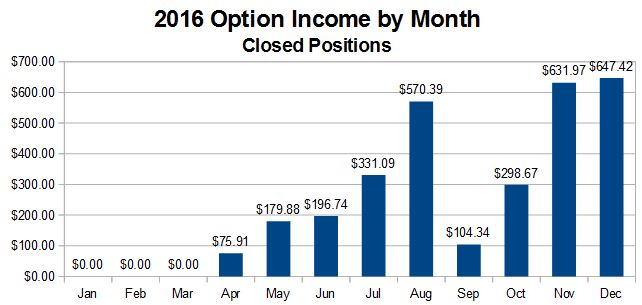 2016 Option Income by Month