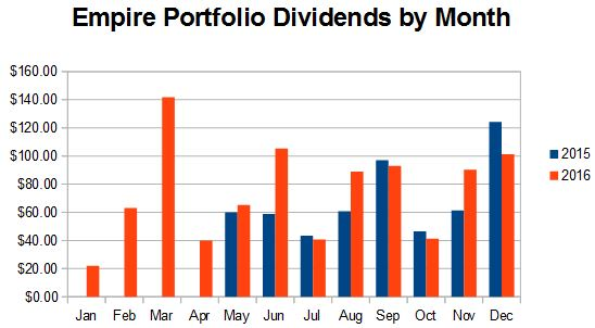 Empire dividends received by month