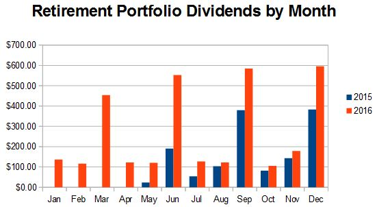 Retirement dividends received by month