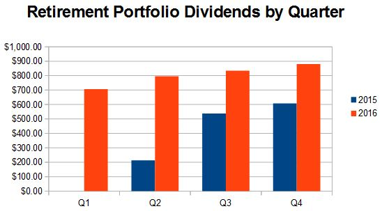 Retirement dividends received by quarter