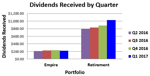 Dividends Received By Quarter